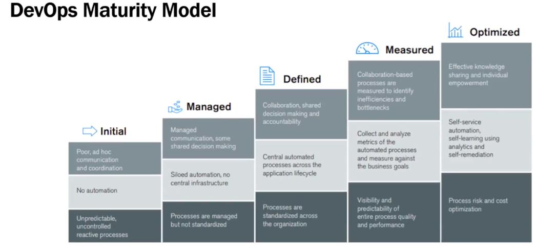 DevOps Maturity Model