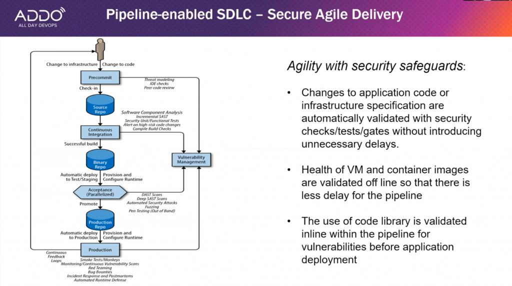 Pipeline-enabled SDLC slide from Zhang, Gao, Kasturi's