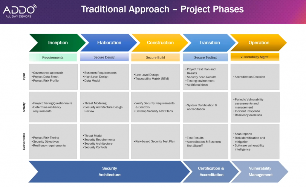 flow chart showing approaches to project phases from Zhang, Gao, Kasturi's
